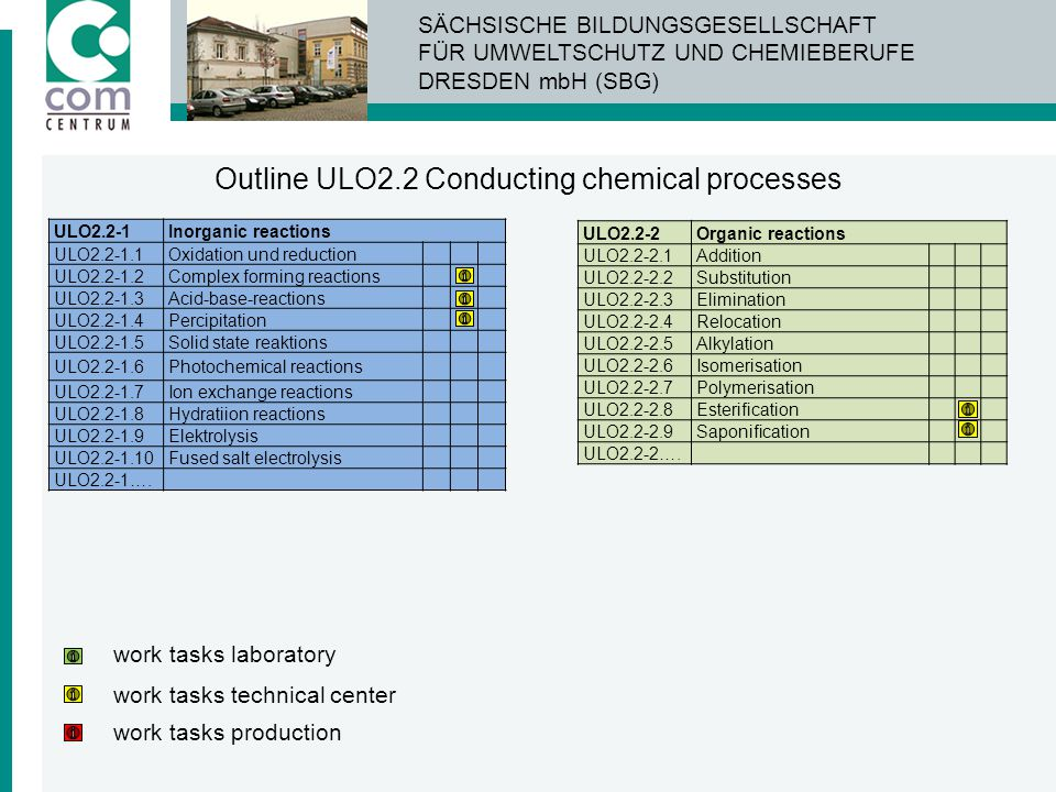 Outline ULO2.2 Conducting chemical processes