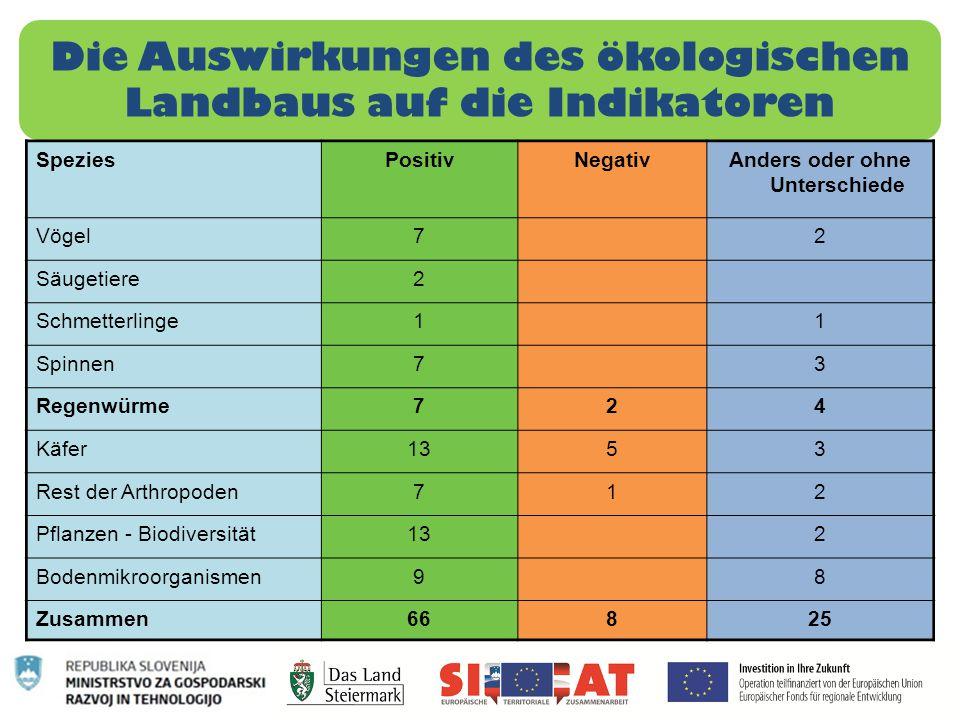 Die Auswirkungen des ökologischen Landbaus auf die Indikatoren