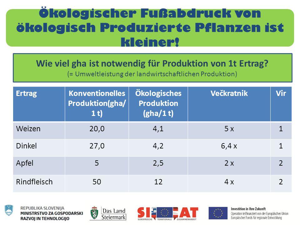 Ökologischer Fußabdruck von ökologisch Produzierte Pflanzen ist kleiner!