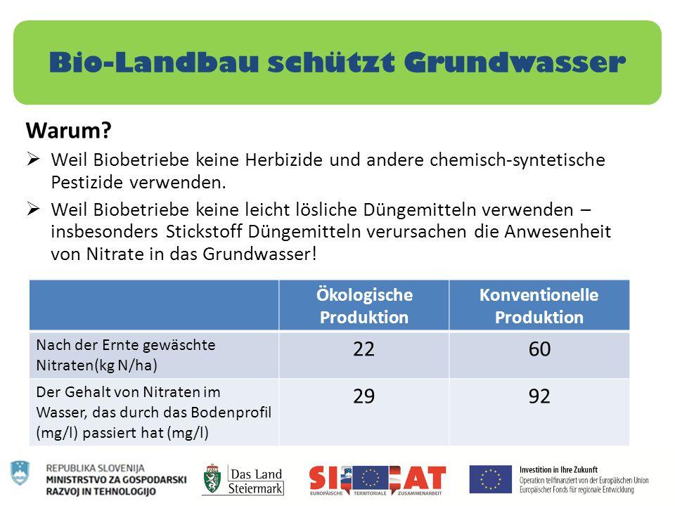 Bio-Landbau schützt Grundwasser