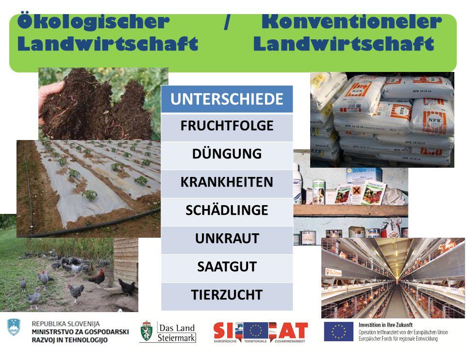 Ökologischer / Konventioneler Landwirtschaft Landwirtschaft