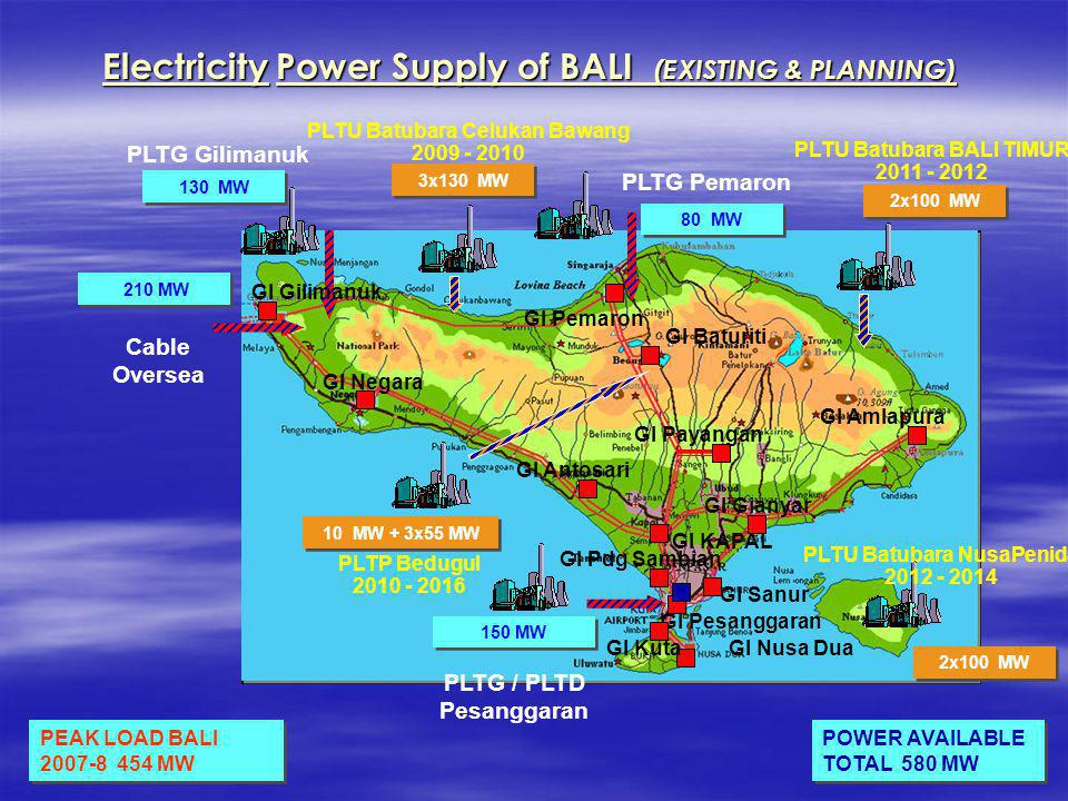 Electricity Power Supply of BALI (EXISTING & PLANNING)