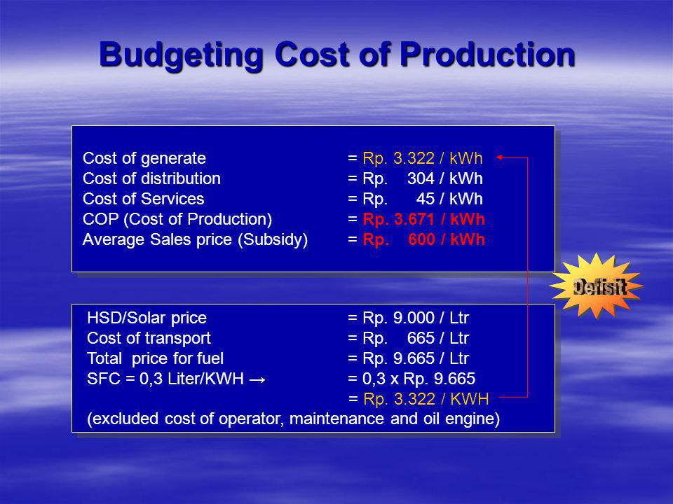 Budgeting Cost of Production