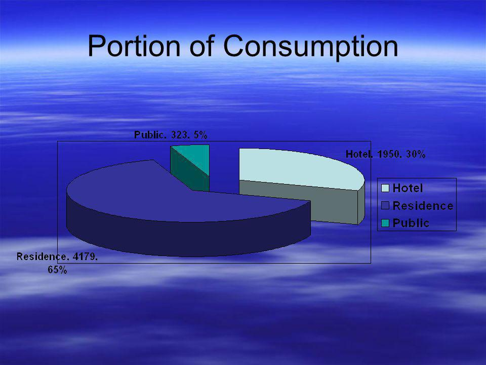 Portion of Consumption