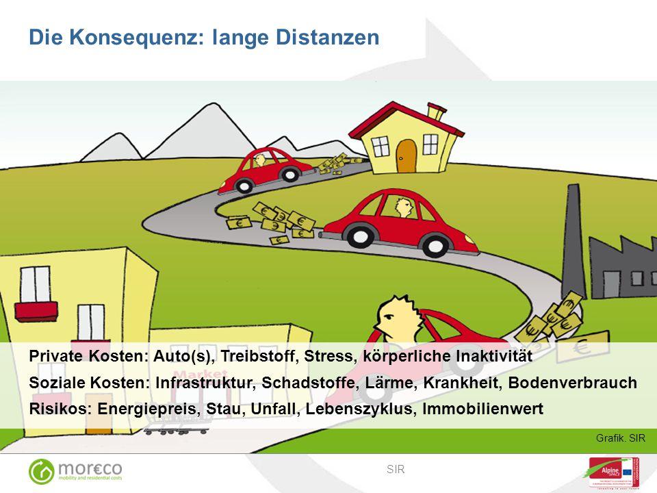 Die Konsequenz: lange Distanzen