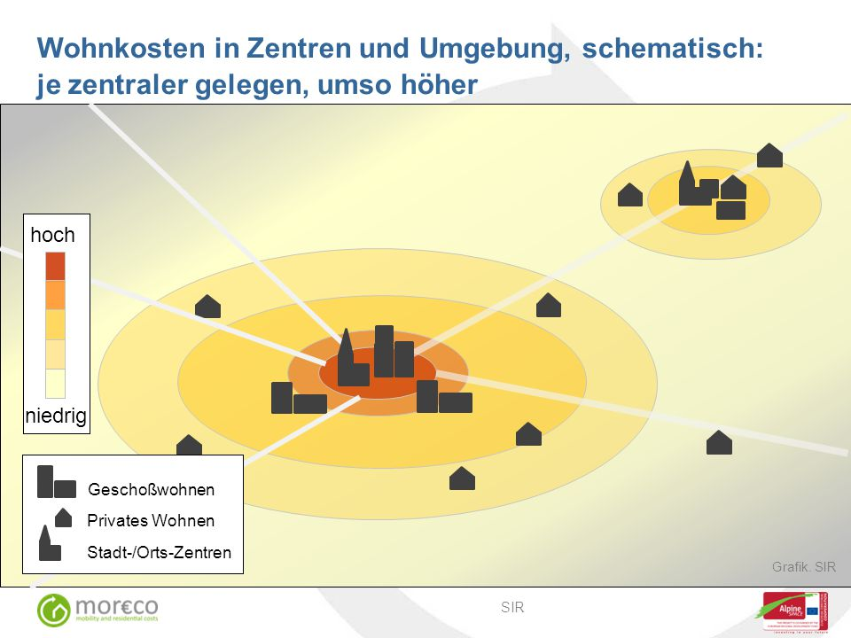 Wohnkosten in Zentren und Umgebung, schematisch: je zentraler gelegen, umso höher