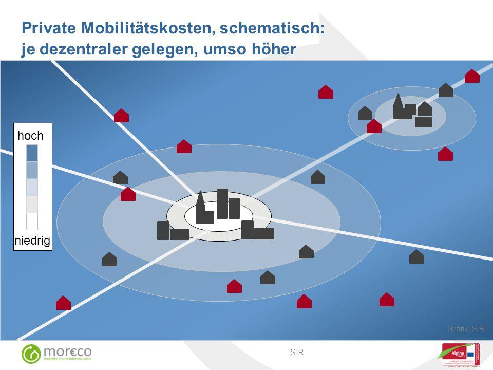 Private Mobilitätskosten, schematisch: je dezentraler gelegen, umso höher