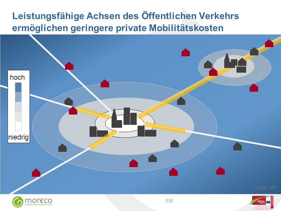 Leistungsfähige Achsen des Öffentlichen Verkehrs ermöglichen geringere private Mobilitätskosten