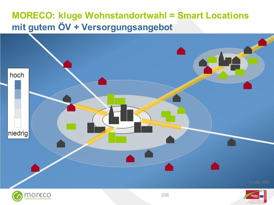 MORECO: kluge Wohnstandortwahl = Smart Locations mit gutem ÖV + Versorgungsangebot