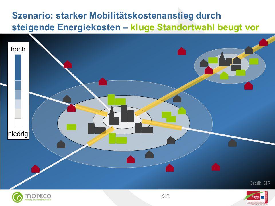 Szenario: starker Mobilitätskostenanstieg durch steigende Energiekosten – kluge Standortwahl beugt vor