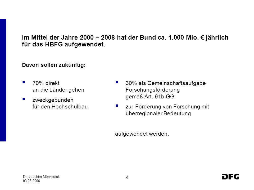 Im Mittel der Jahre 2000 – 2008 hat der Bund ca. 1.000 Mio. € jährlich