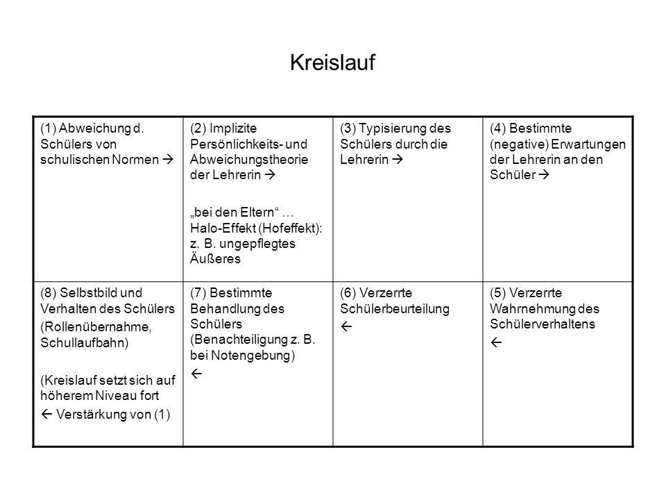 Kreislauf (1) Abweichung d. Schülers von schulischen Normen 