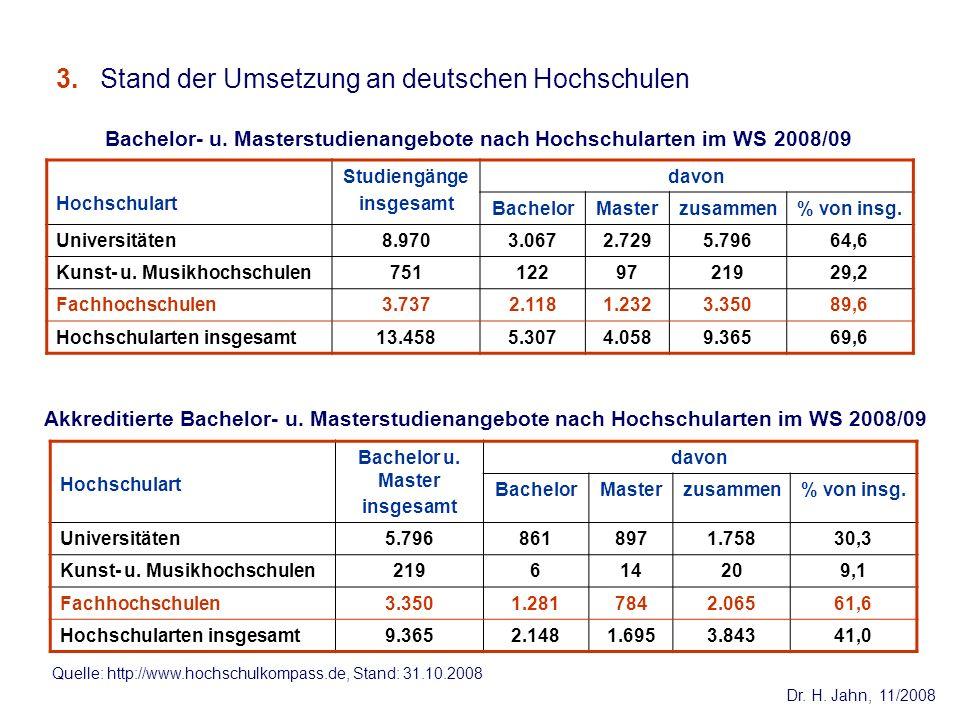 3. Stand der Umsetzung an deutschen Hochschulen