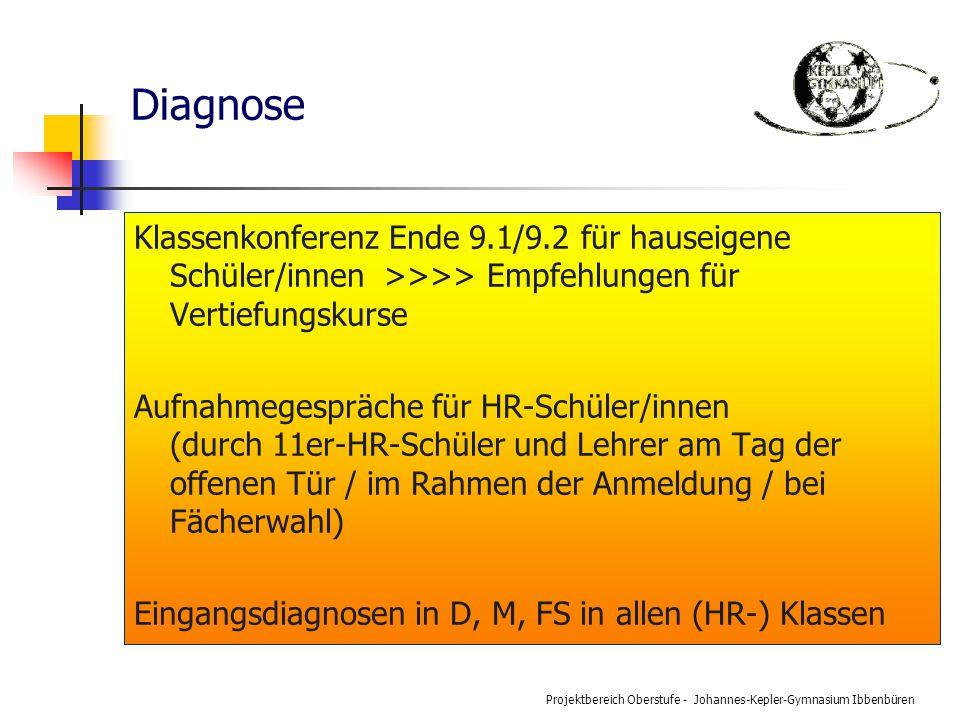 Diagnose Klassenkonferenz Ende 9.1/9.2 für hauseigene Schüler/innen >>>> Empfehlungen für Vertiefungskurse.