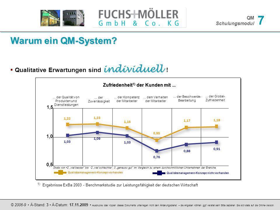 Warum ein QM-System Qualitative Erwartungen sind individuell !