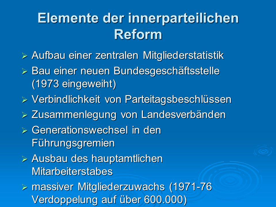 Elemente der innerparteilichen Reform