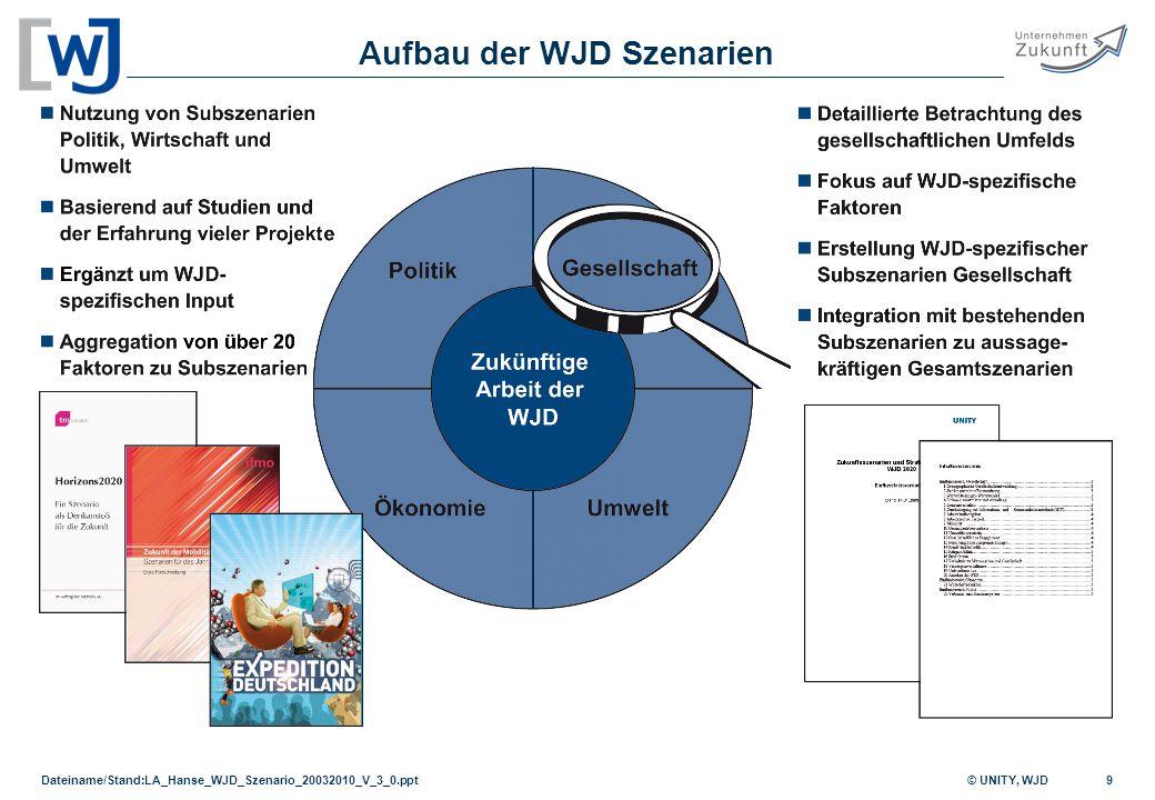 Aufbau der WJD Szenarien