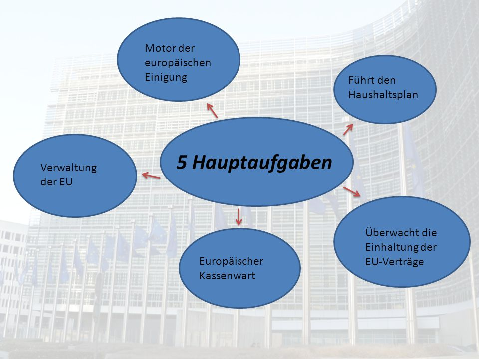 5 Hauptaufgaben Motor der europäischen Einigung
