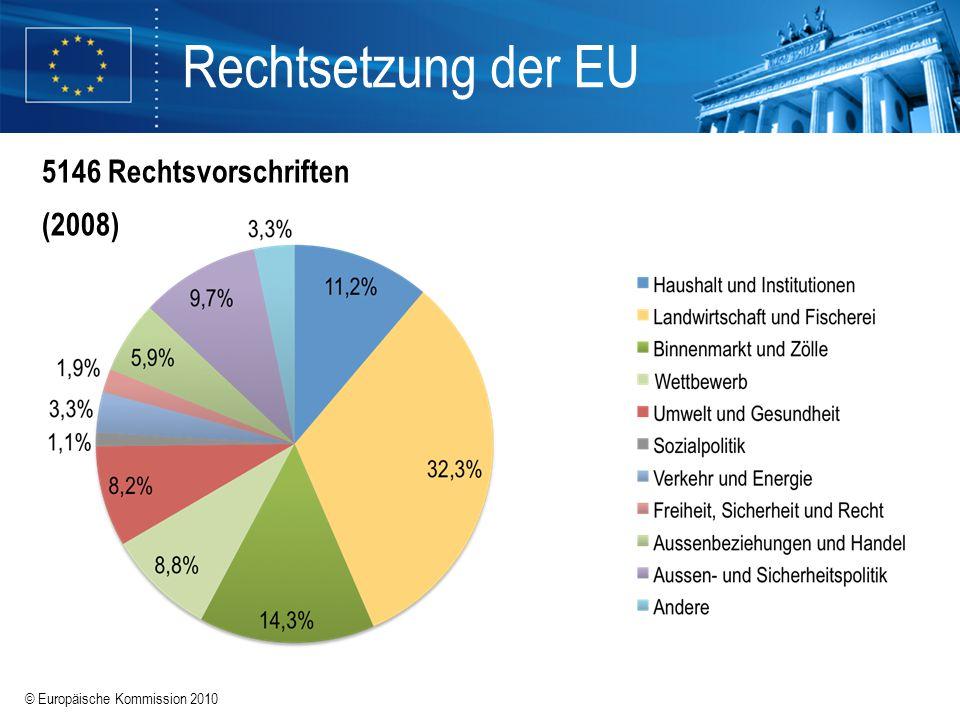 Rechtsetzung der EU 5146 Rechtsvorschriften (2008)