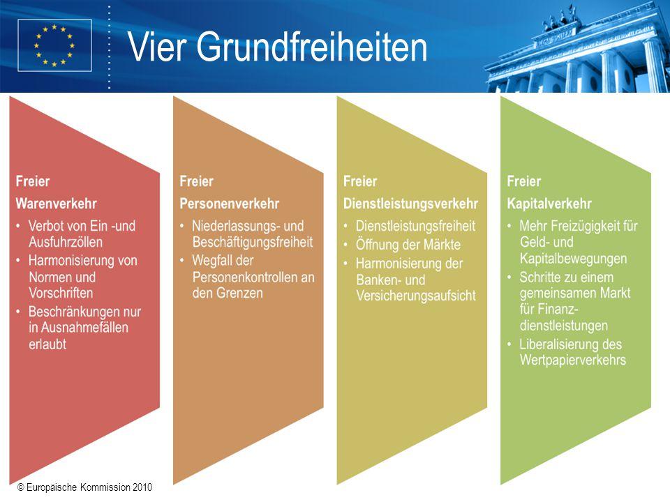 Vier Grundfreiheiten Freier Warenverkehr: