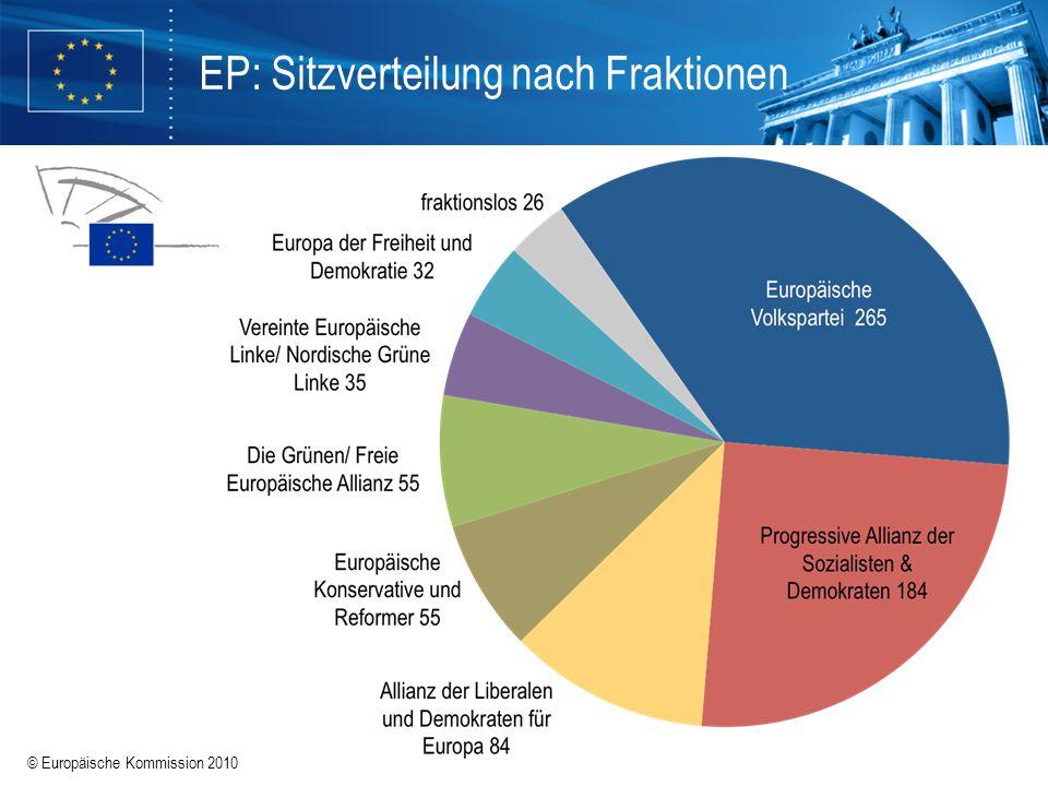 EP: Sitzverteilung nach Fraktionen