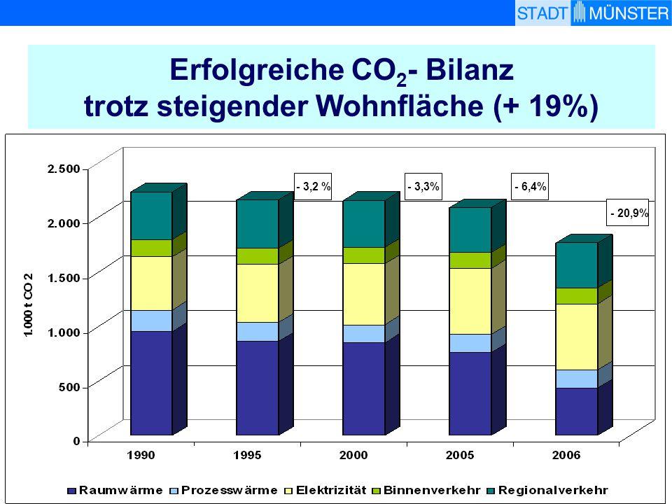 Erfolgreiche CO2- Bilanz trotz steigender Wohnfläche (+ 19%)