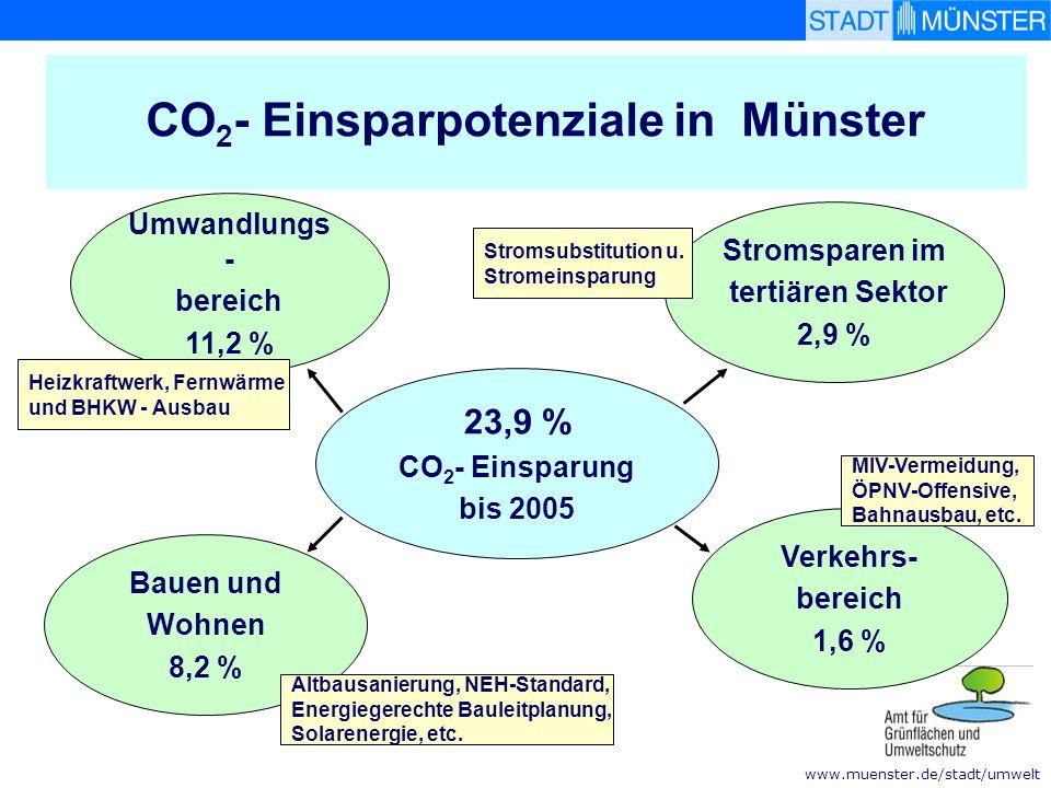 CO2- Einsparpotenziale in Münster