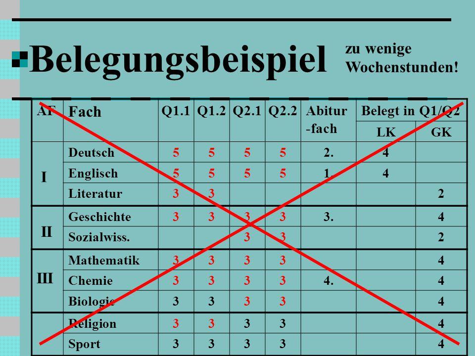 Belegungsbeispiel I II zu wenige Wochenstunden! Fach III AF Q1.1 Q1.2