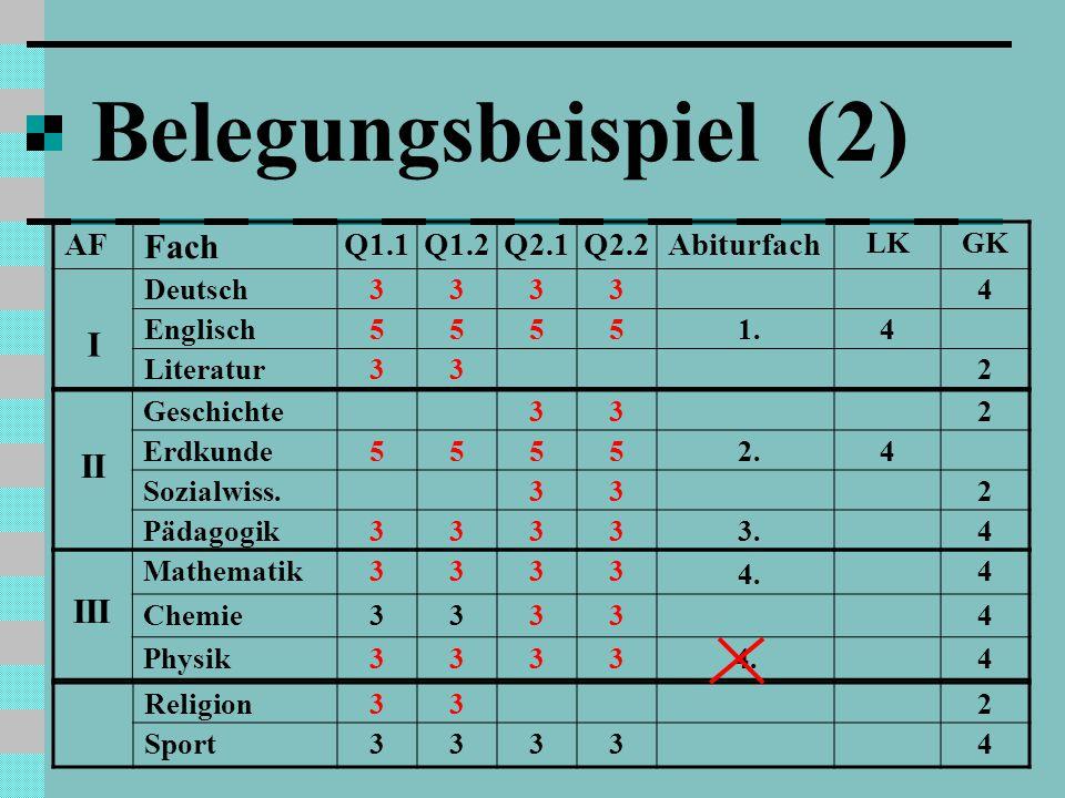 Belegungsbeispiel (2) Fach I II III AF Q1.1 Q1.2 Q2.1 Q2.2 Abiturfach