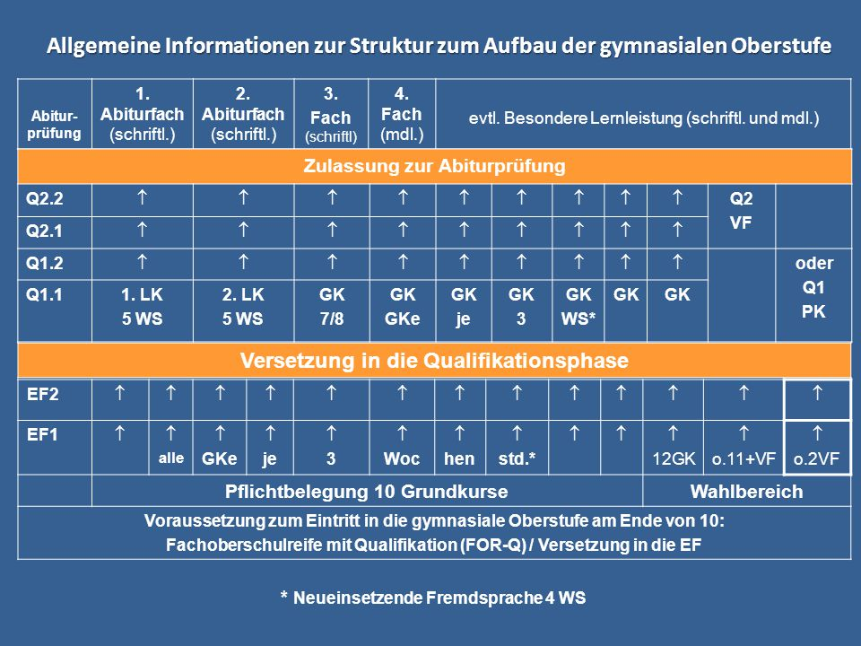 Allgemeine Informationen zur Struktur zum Aufbau der gymnasialen Oberstufe