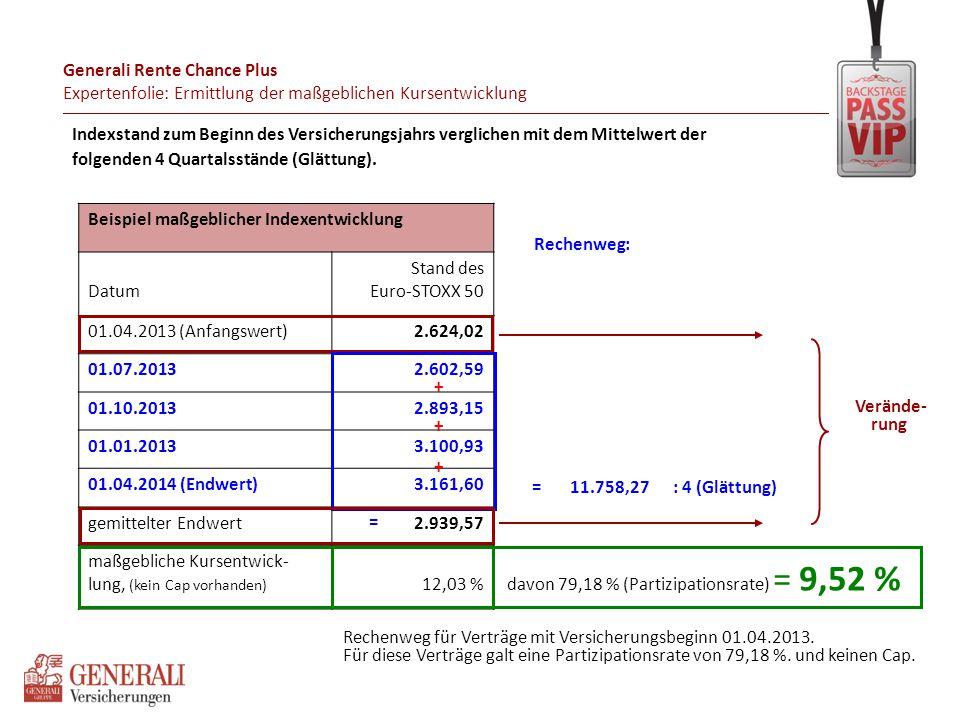 Unterjährige Rückkaufswerte, Beispiel: Einmalbeitrag 100.000 €