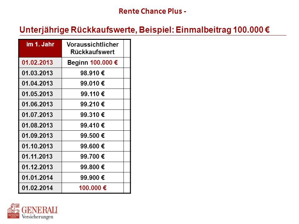 Unterjährige Rückkaufswerte, Beispiel: Einmalbeitrag 100.000 €,
