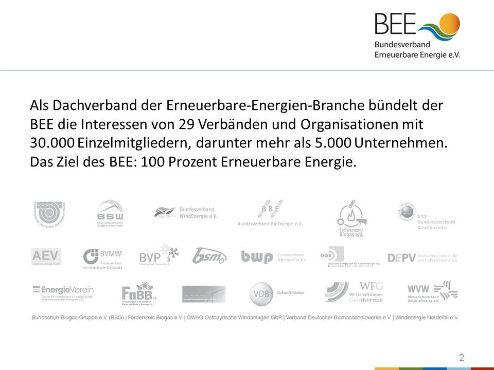 Als Dachverband der Erneuerbare-Energien-Branche bündelt der BEE die Interessen von 29 Verbänden und Organisationen mit 30.000 Einzelmitgliedern, darunter mehr als 5.000 Unternehmen.