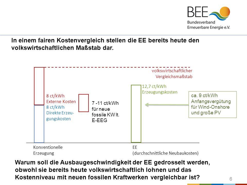 In einem fairen Kostenvergleich stellen die EE bereits heute den volkswirtschaftlichen Maßstab dar.
