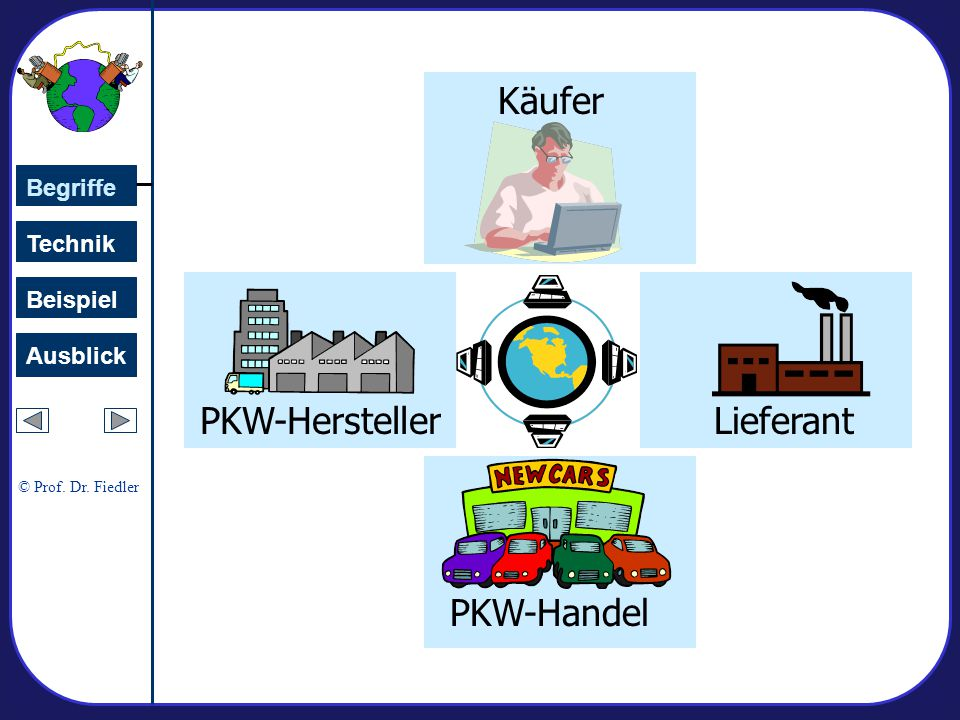 Käufer PKW-Hersteller Lieferant PKW-Handel Begriffe Technik Beispiel