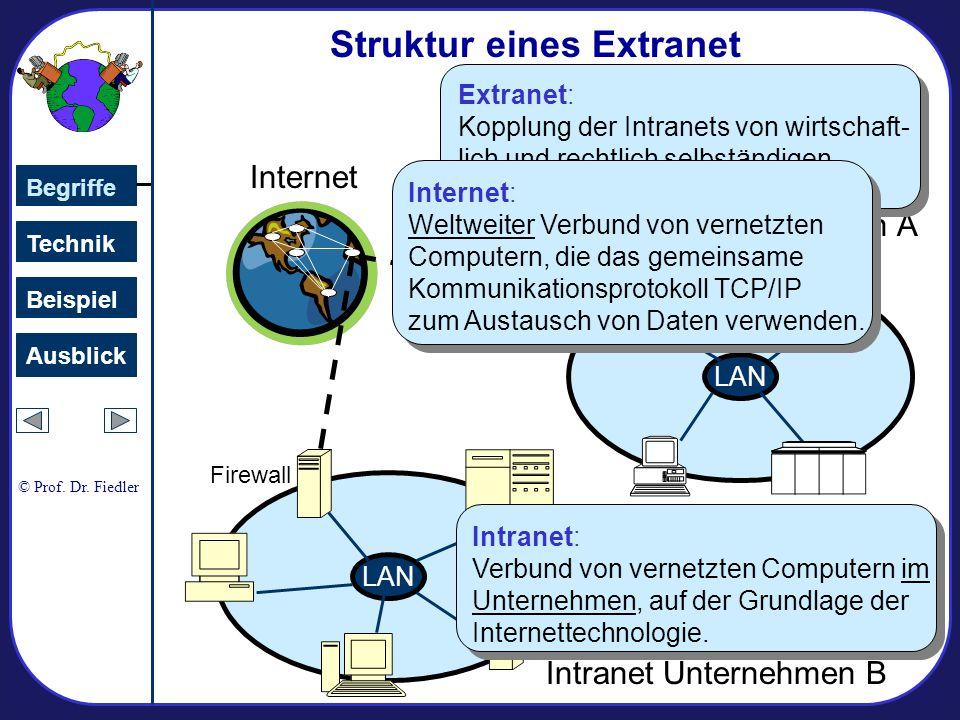Struktur eines Extranet