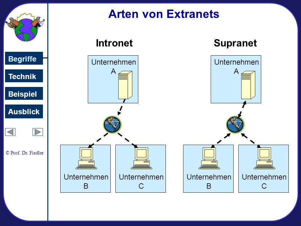 Arten von Extranets Intronet Supranet Unternehmen B C A Begriffe