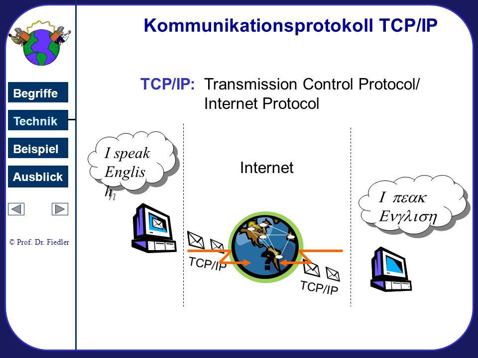 Kommunikationsprotokoll TCP/IP TCP/IP:
