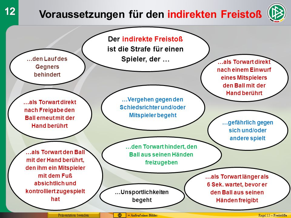 Voraussetzungen für den indirekten Freistoß