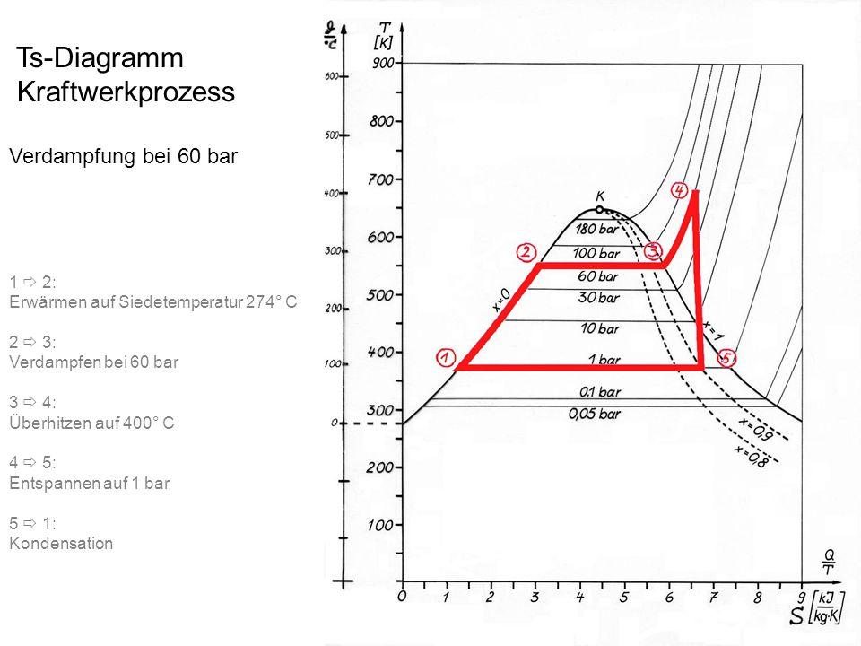 Ts-Diagramm Kraftwerkprozess Verdampfung bei 60 bar