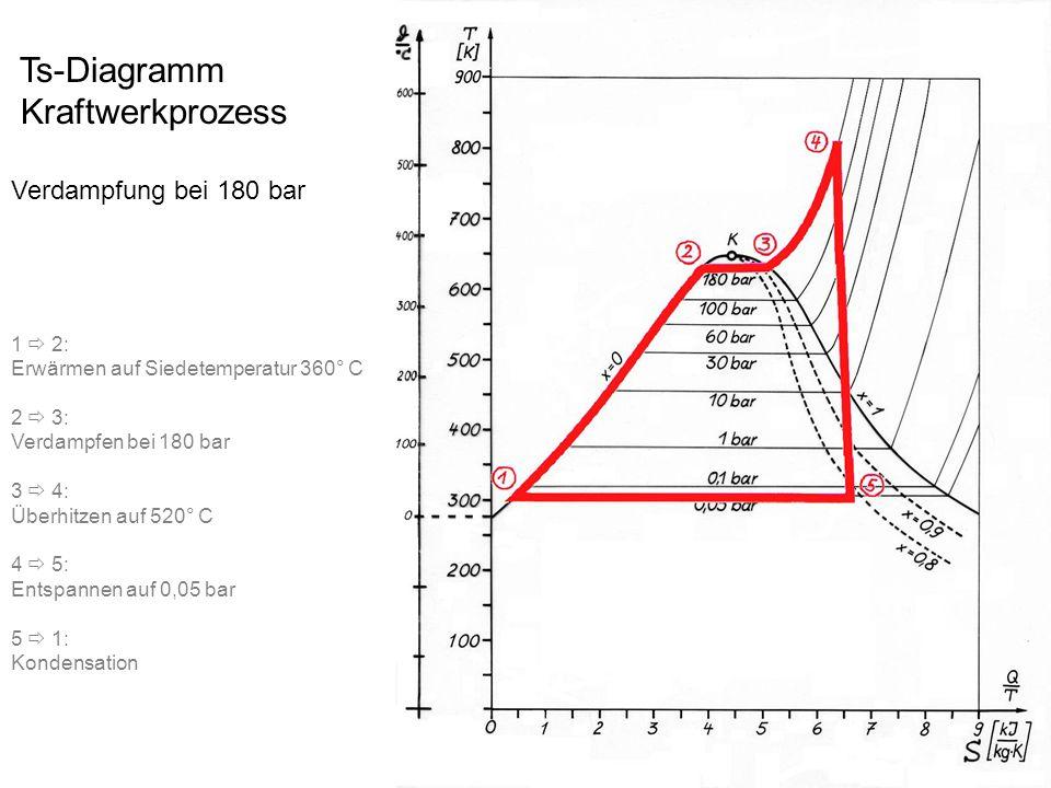 Kraftwerkprozess Verdampfung bei 180 bar