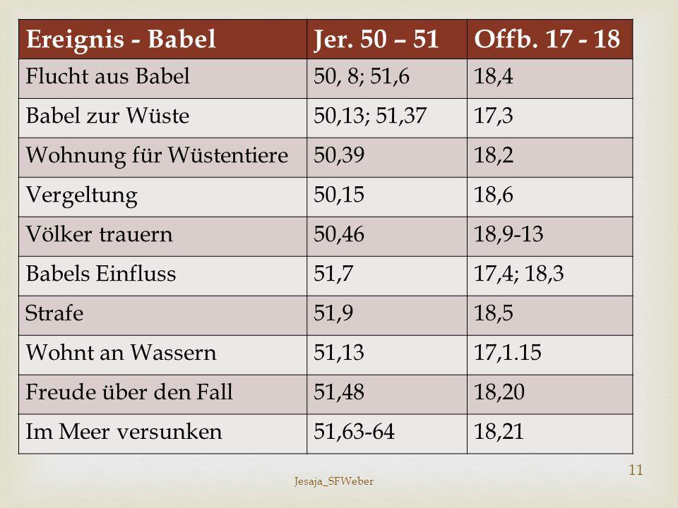 Ereignis - Babel Jer. 50 – 51 Offb. 17 - 18 Flucht aus Babel