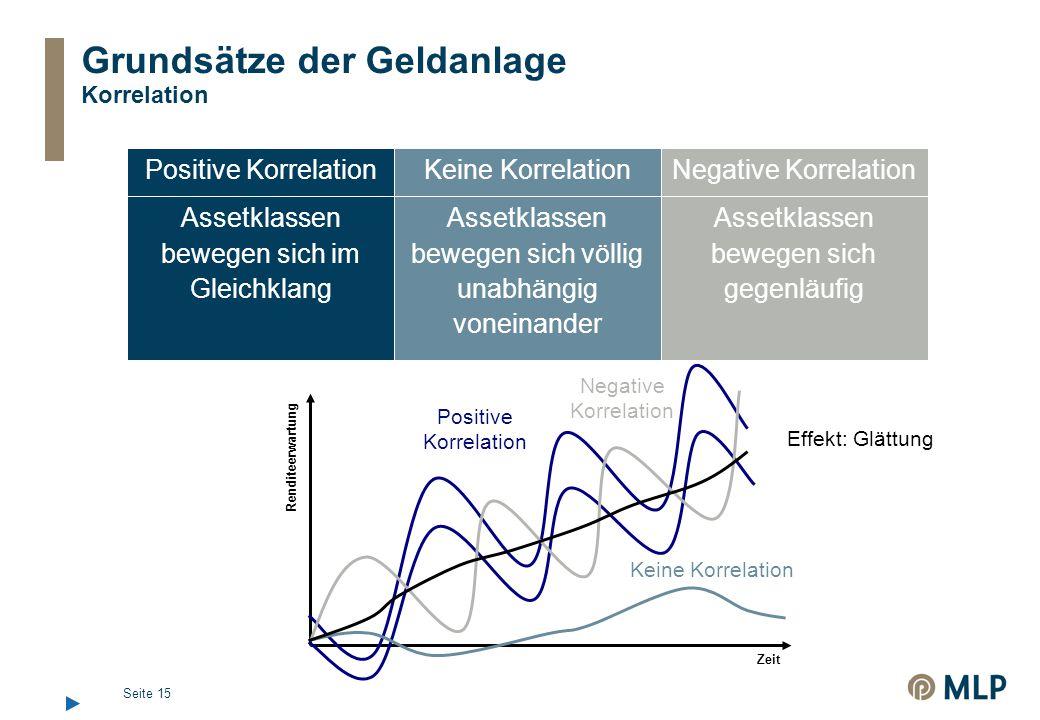 Grundsätze der Geldanlage Korrelation