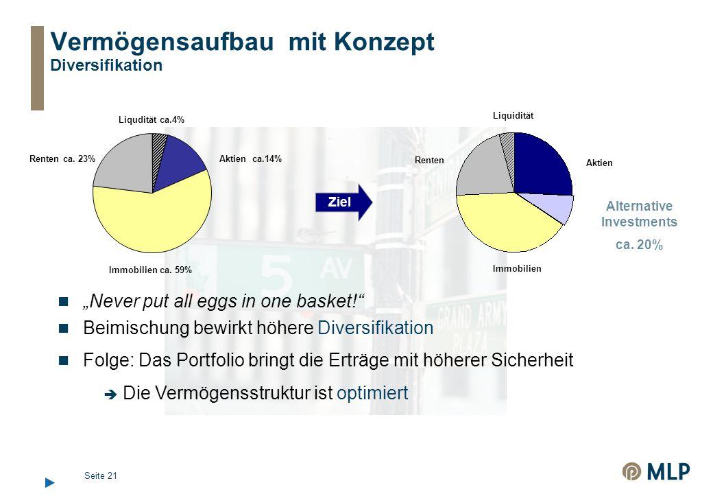 Vermögensaufbau mit Konzept Diversifikation