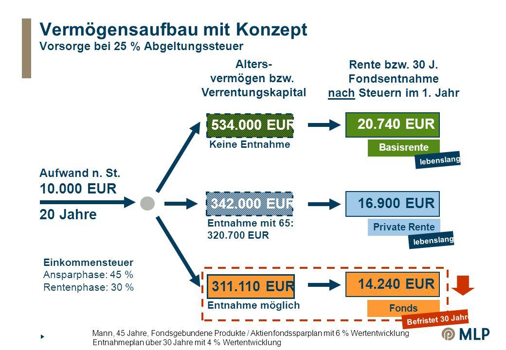 Vermögensaufbau mit Konzept Vorsorge bei 25 % Abgeltungssteuer