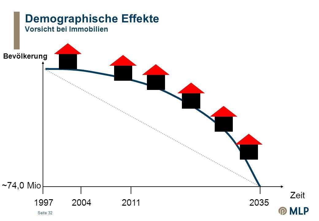 Demographische Effekte Vorsicht bei Immobilien