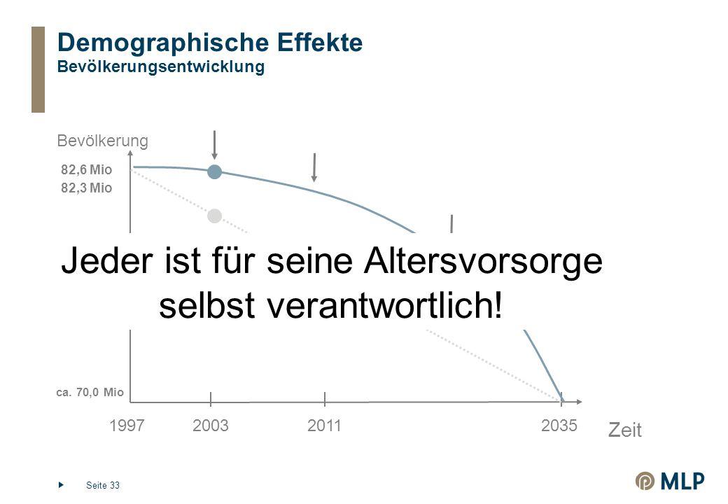 Demographische Effekte Bevölkerungsentwicklung