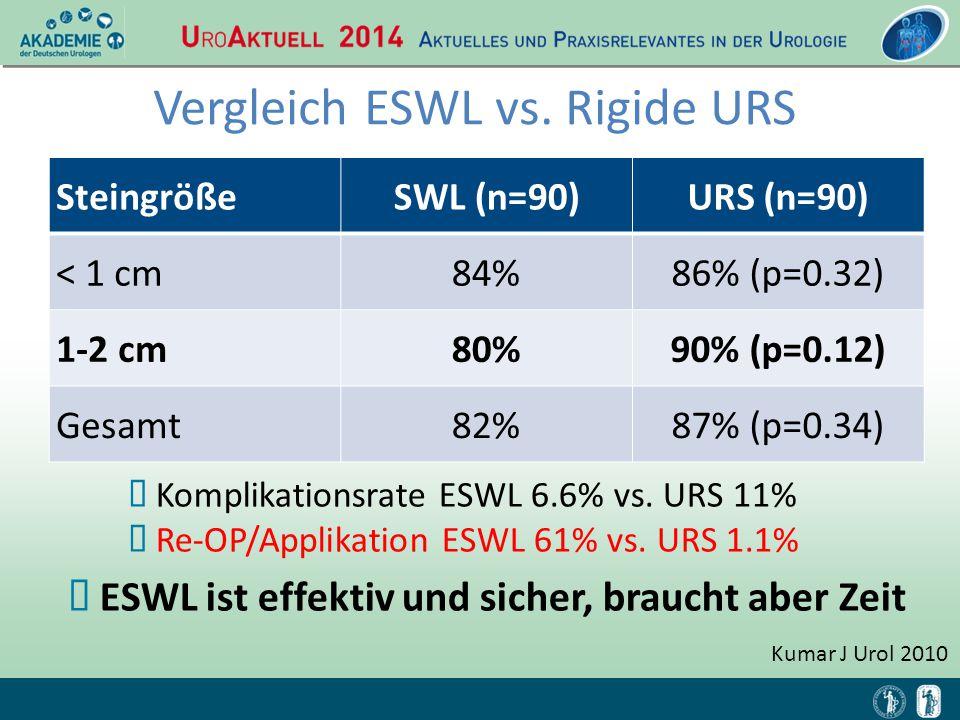 Vergleich ESWL vs. Rigide URS