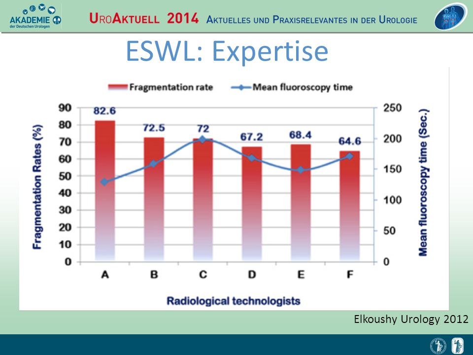 ESWL: Expertise Elkoushy Urology 2012 OBJECTIVE MATERIAL AND METHODS