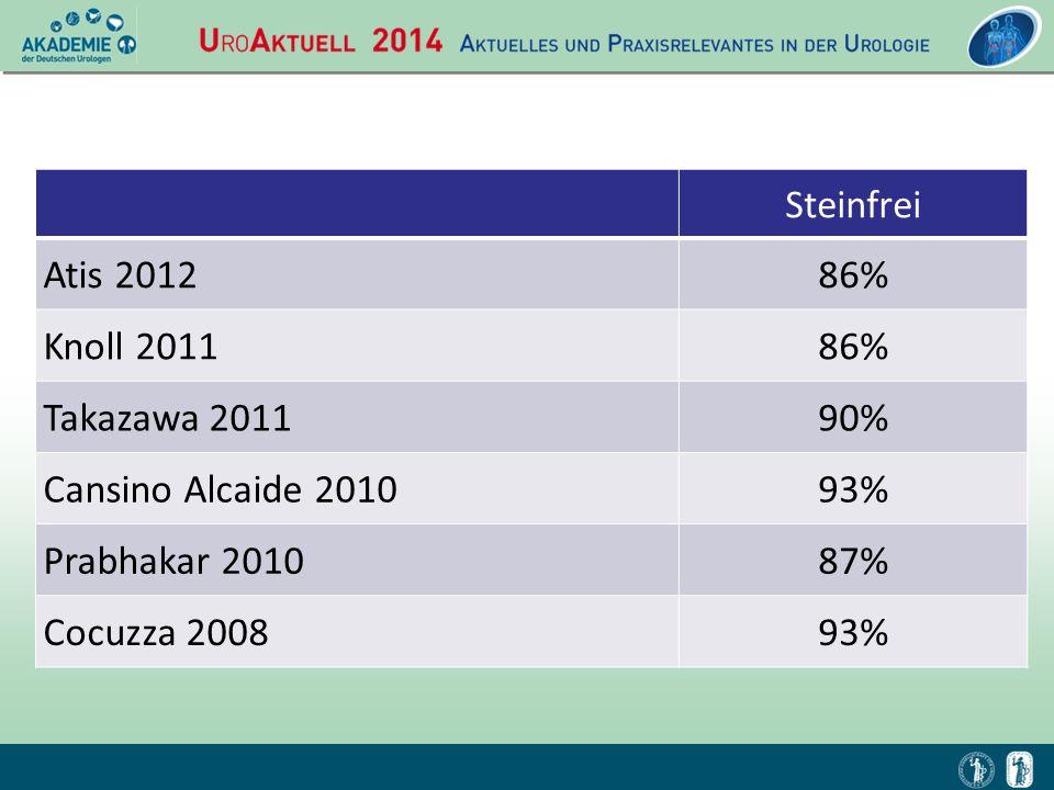 Steinfrei Atis 2012. 86% Knoll 2011. Takazawa 2011. 90% Cansino Alcaide 2010. 93% Prabhakar 2010.
